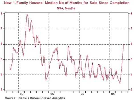 New_homes_months_sale_complete